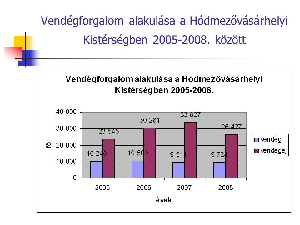 Vendégforgalom alakulása a Hódmezővásárhelyi Kistérségben 2005-2008