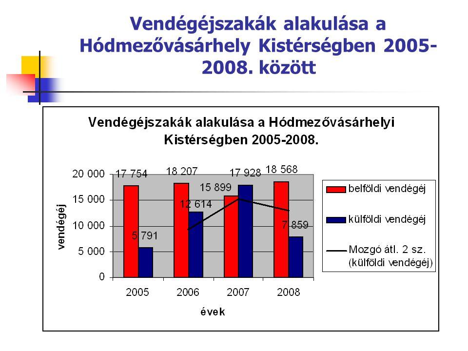 Vendégéjszakák alakulása a Hódmezővásárhely Kistérségben 2005-2008