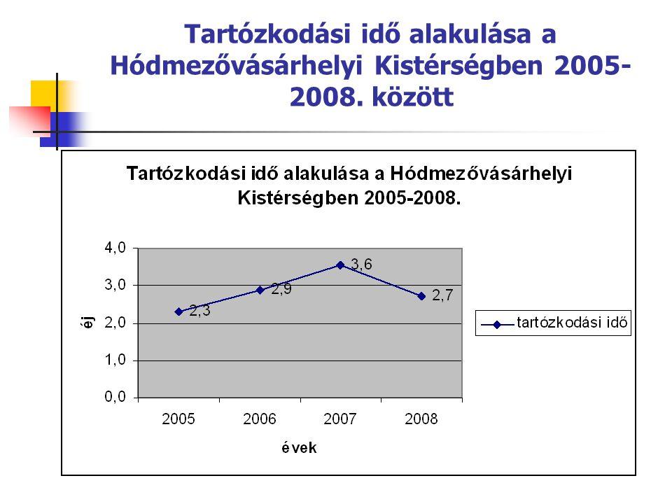 Tartózkodási idő alakulása a Hódmezővásárhelyi Kistérségben 2005-2008