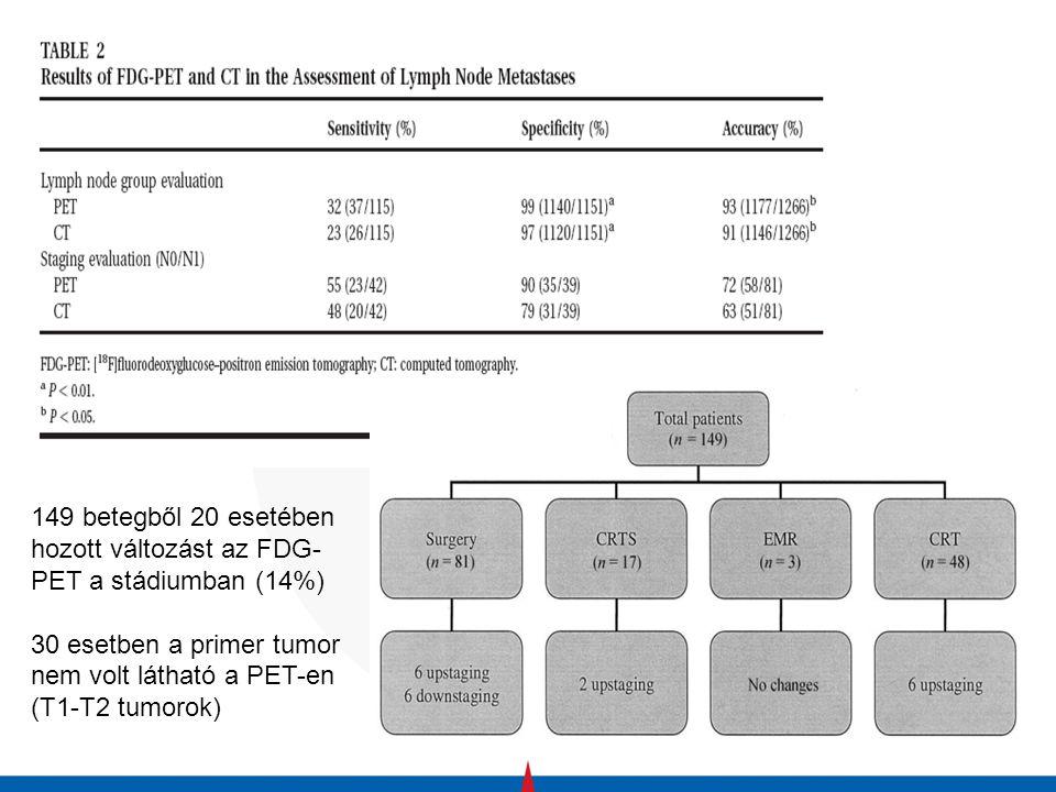 149 betegből 20 esetében hozott változást az FDG-PET a stádiumban (14%)