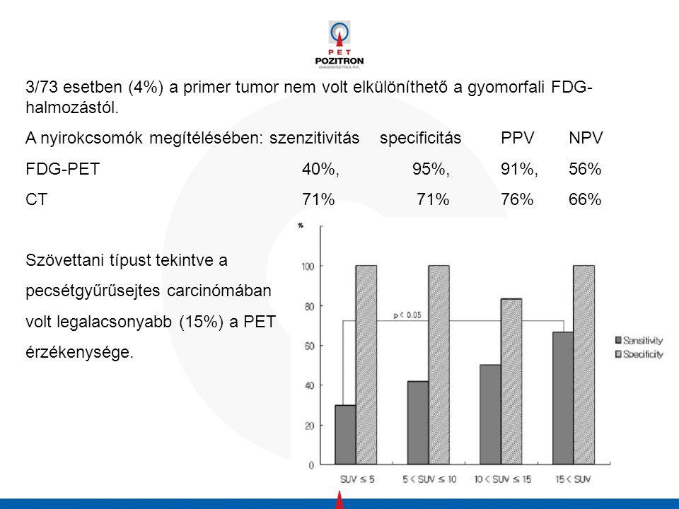 3/73 esetben (4%) a primer tumor nem volt elkülöníthető a gyomorfali FDG-halmozástól.