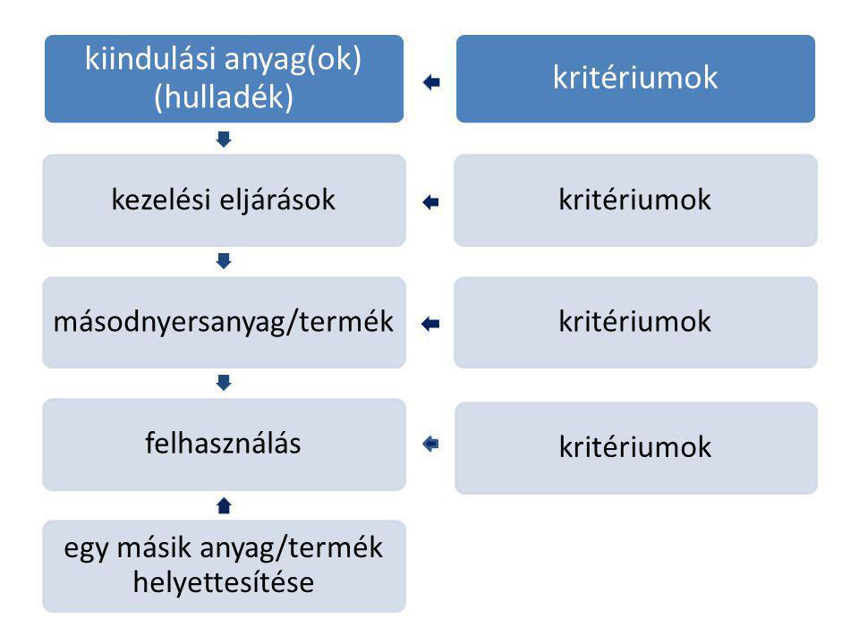 kiindulási anyag(ok) (hulladék) kezelési eljárások
