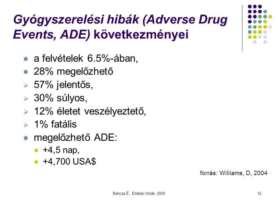 Gyógyszerelési hibák (Adverse Drug Events, ADE) következményei