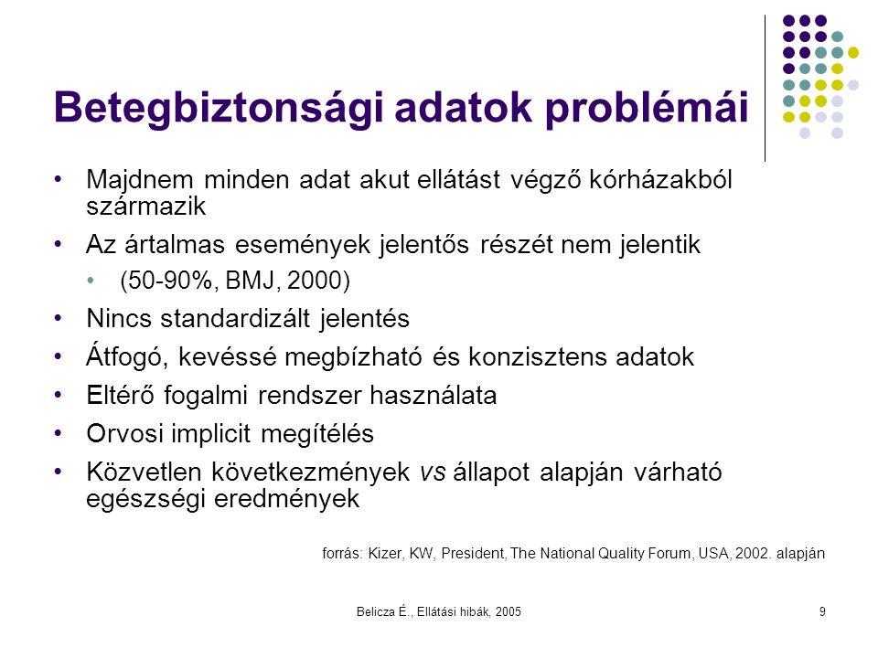 Betegbiztonsági adatok problémái