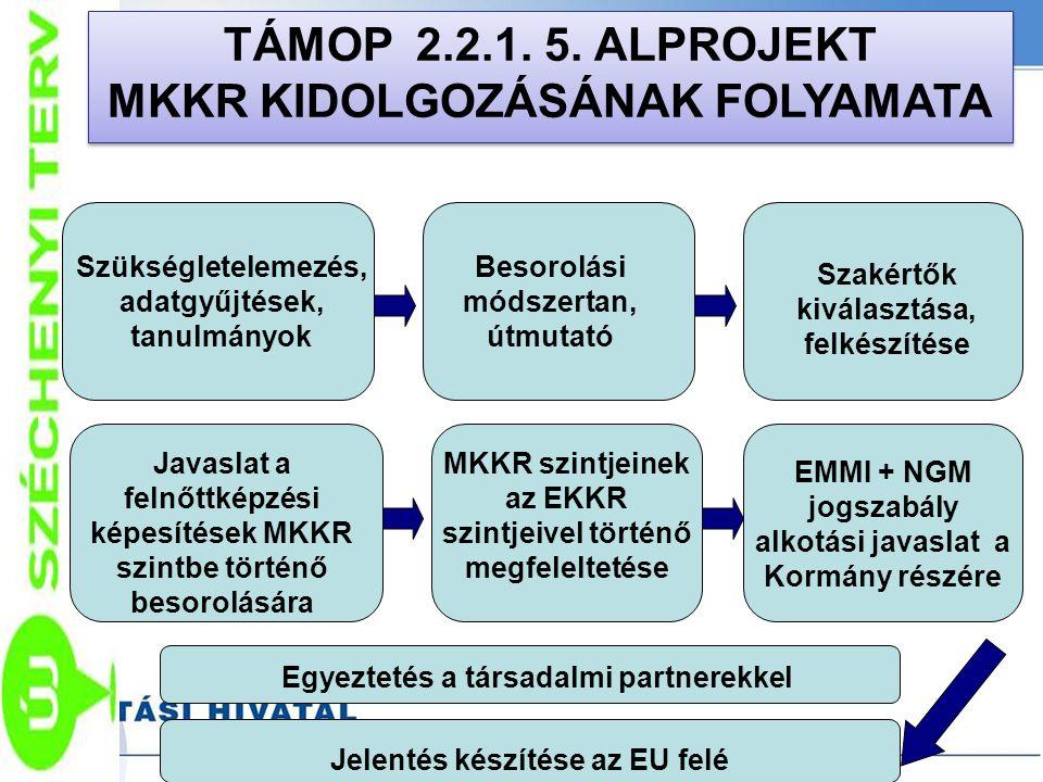 TÁMOP 2.2.1. 5. ALPROJEKT MKKR KIDOLGOZÁSÁNAK FOLYAMATA