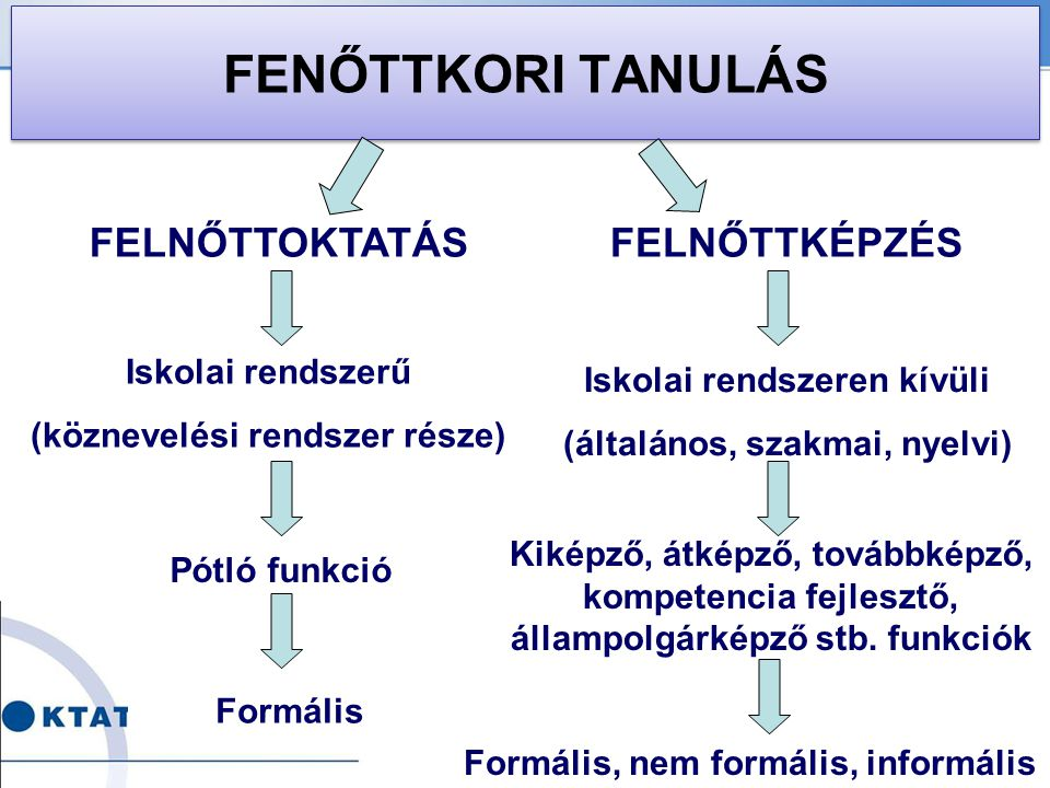 FENŐTTKORI TANULÁS FELNŐTTOKTATÁS FELNŐTTKÉPZÉS Iskolai rendszerű