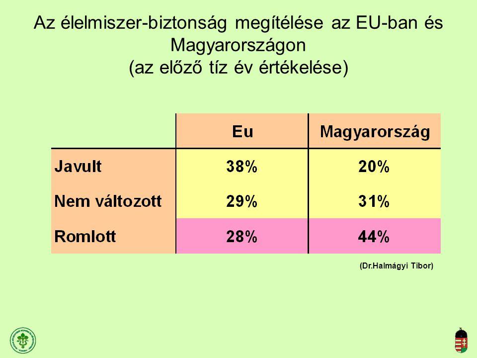 Az élelmiszer-biztonság megítélése az EU-ban és Magyarországon (az előző tíz év értékelése)
