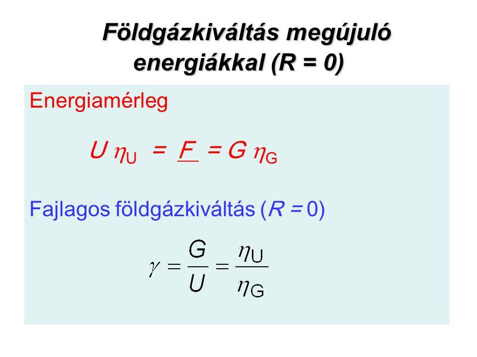 Földgázkiváltás megújuló energiákkal (R = 0)
