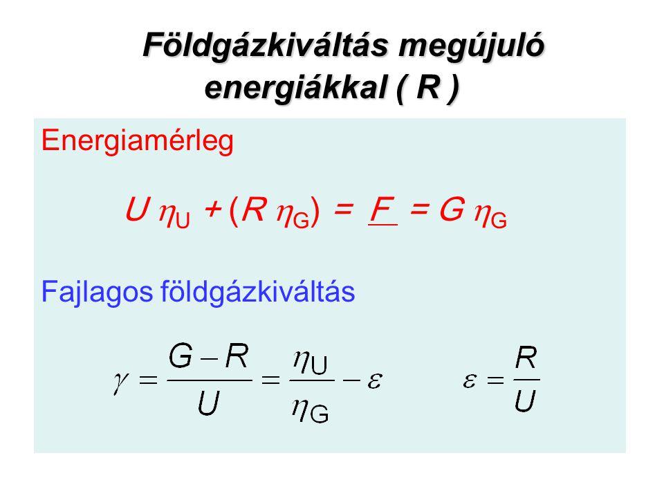 Földgázkiváltás megújuló energiákkal ( R )