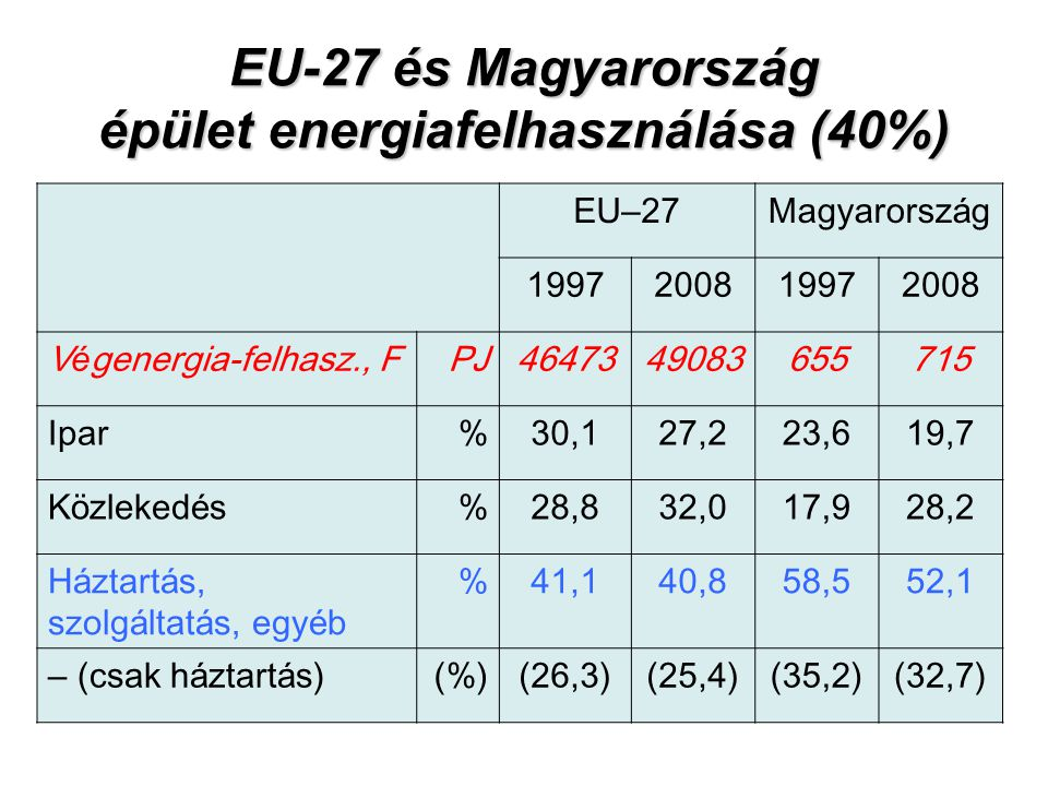 EU-27 és Magyarország épület energiafelhasználása (40%)