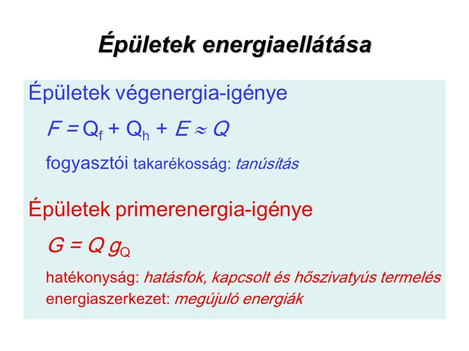 Épületek energiaellátása