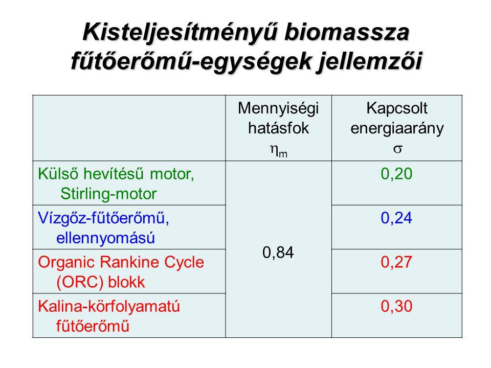 Kisteljesítményű biomassza fűtőerőmű-egységek jellemzői