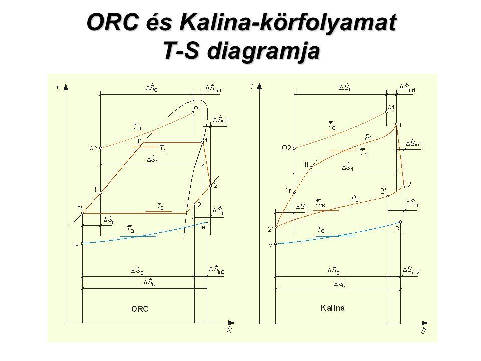 ORC és Kalina-körfolyamat T-S diagramja