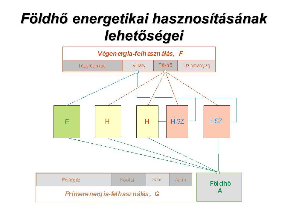 Földhő energetikai hasznosításának lehetőségei