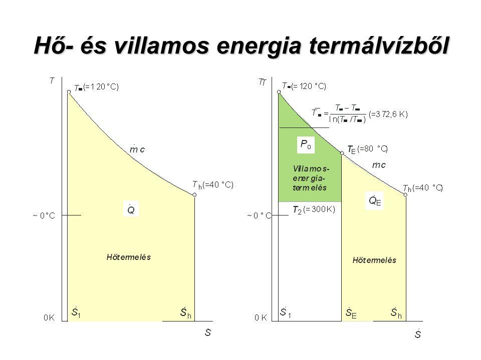 Hő- és villamos energia termálvízből