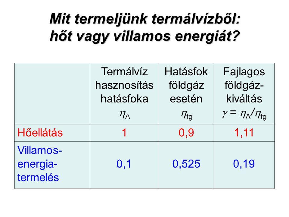 Mit termeljünk termálvízből: hőt vagy villamos energiát