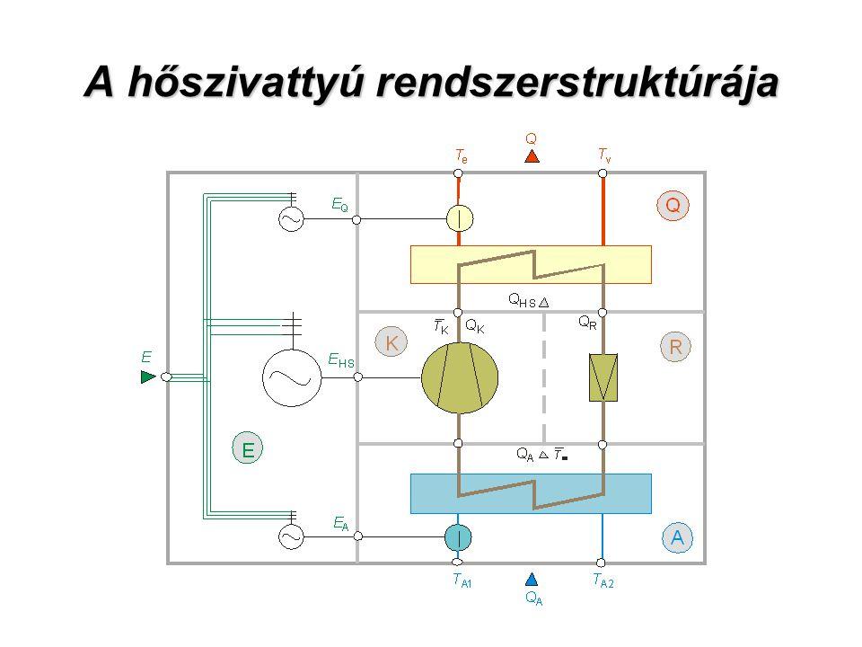 A hőszivattyú rendszerstruktúrája