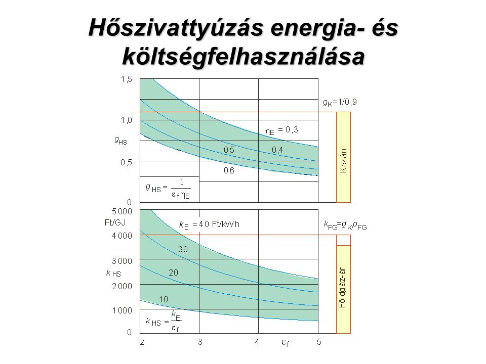 Hőszivattyúzás energia- és költségfelhasználása