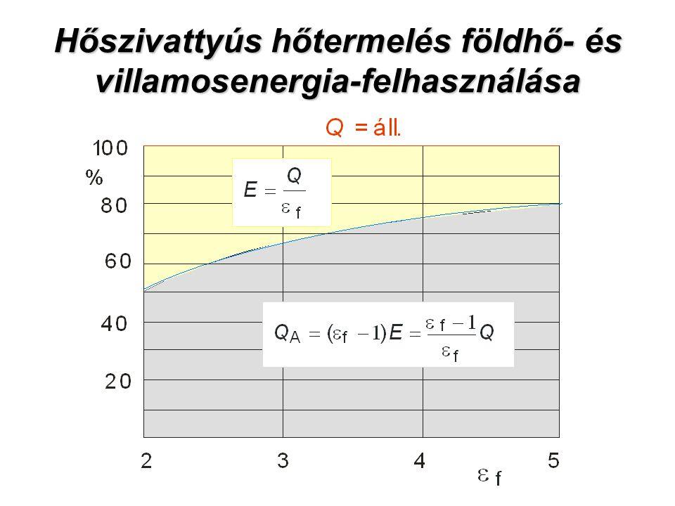 Hőszivattyús hőtermelés földhő- és villamosenergia-felhasználása