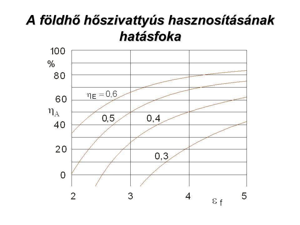 A földhő hőszivattyús hasznosításának hatásfoka
