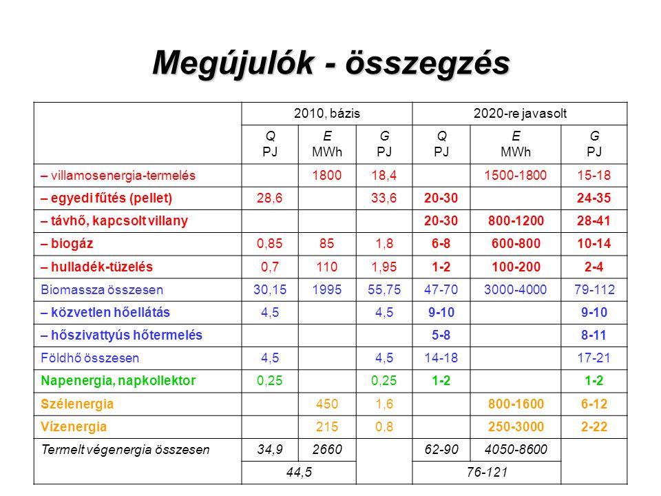 Megújulók - összegzés 2010, bázis 2020-re javasolt Q PJ E MWh G