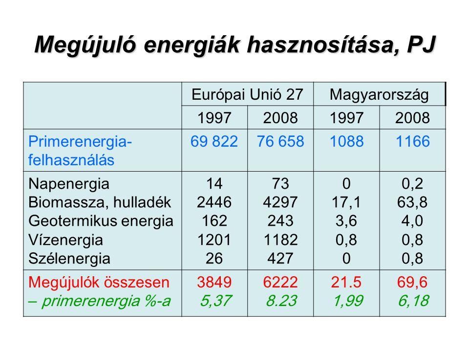 Megújuló energiák hasznosítása, PJ