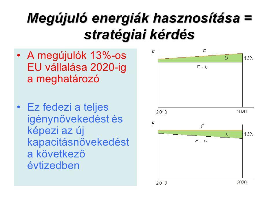 Megújuló energiák hasznosítása = stratégiai kérdés