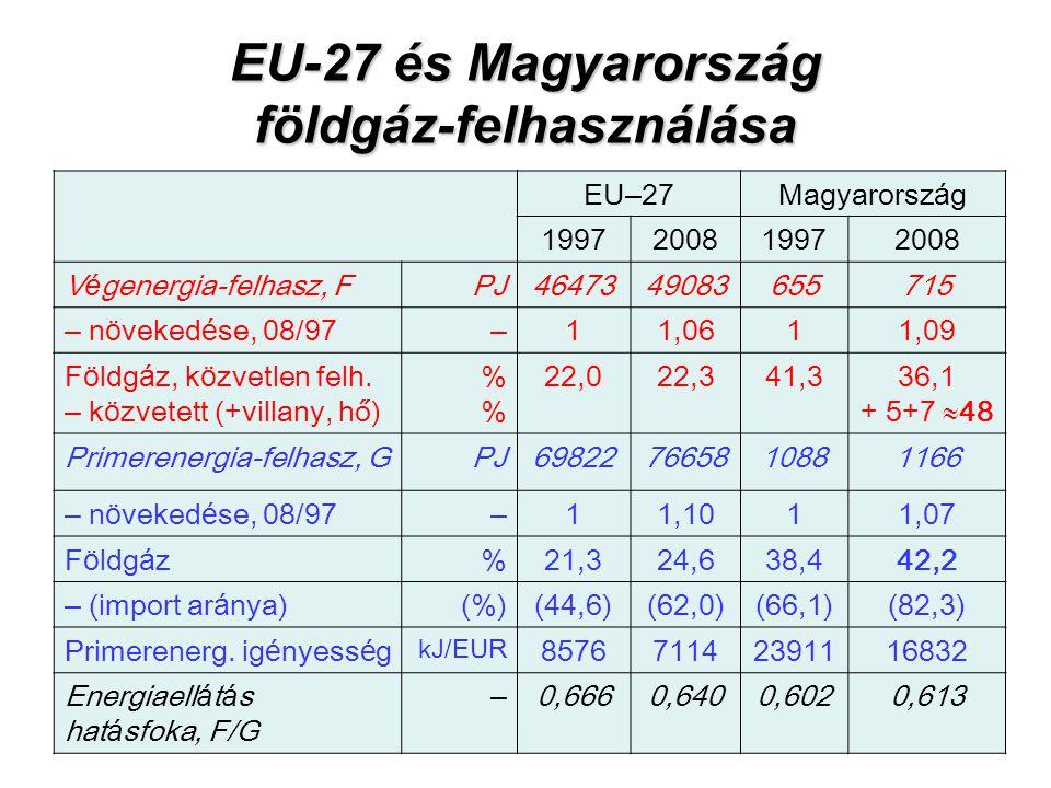 EU-27 és Magyarország földgáz-felhasználása