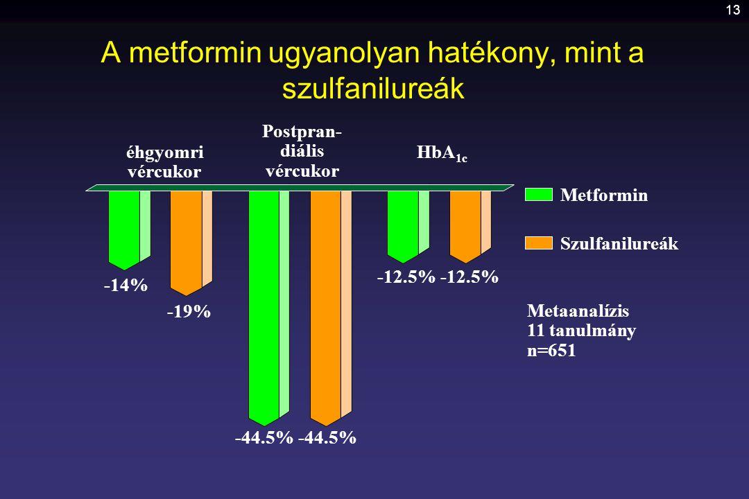 A metformin ugyanolyan hatékony, mint a szulfanilureák