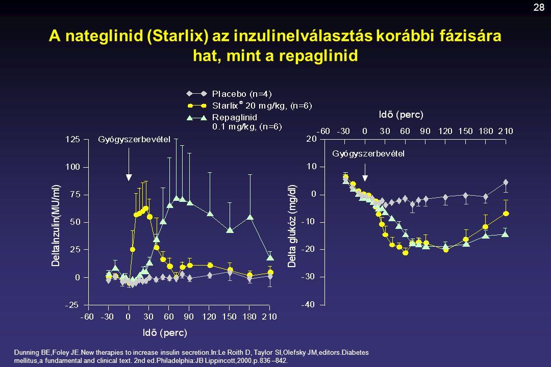 A nateglinid (Starlix) az inzulinelválasztás korábbi fázisára hat, mint a repaglinid