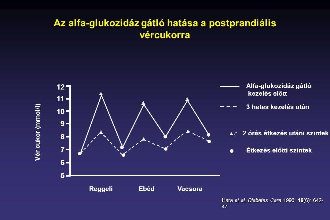 Az alfa-glukozidáz gátló hatása a postprandiális vércukorra