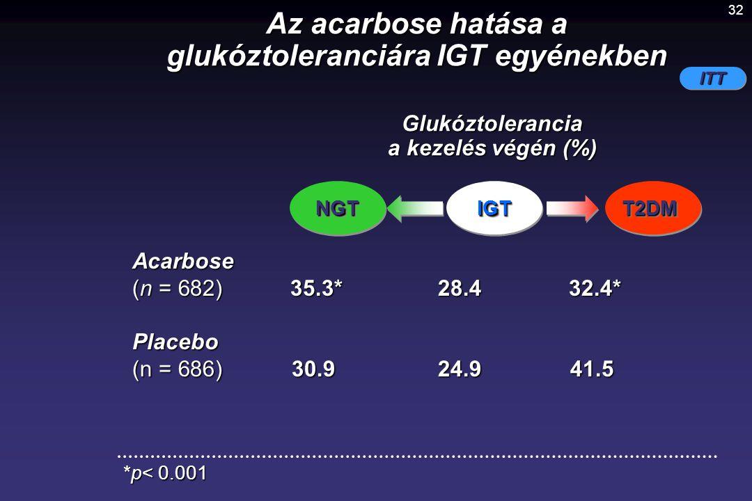 glukóztoleranciára IGT egyénekben