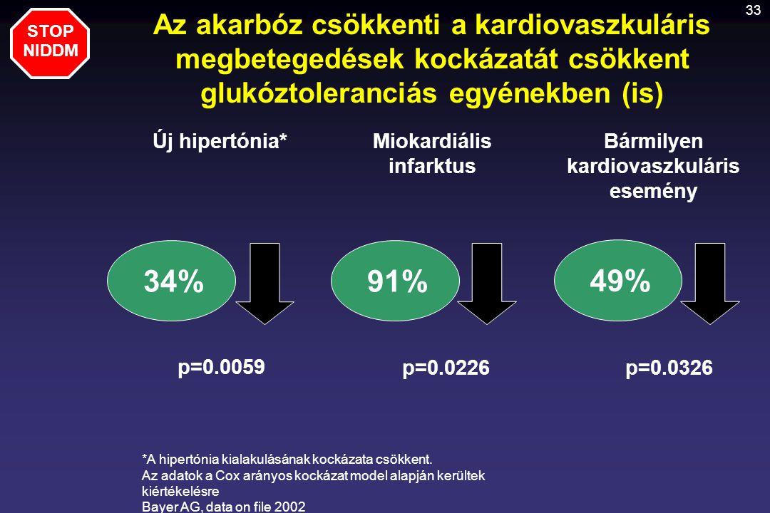 Miokardiális infarktus Bármilyen kardiovaszkuláris esemény
