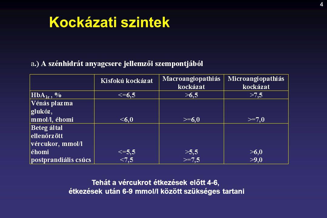 Kockázati szintek Tehát a vércukrot étkezések előtt 4-6,