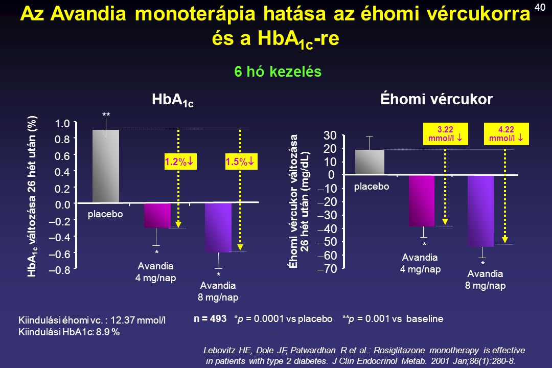 Az Avandia monoterápia hatása az éhomi vércukorra és a HbA1c-re