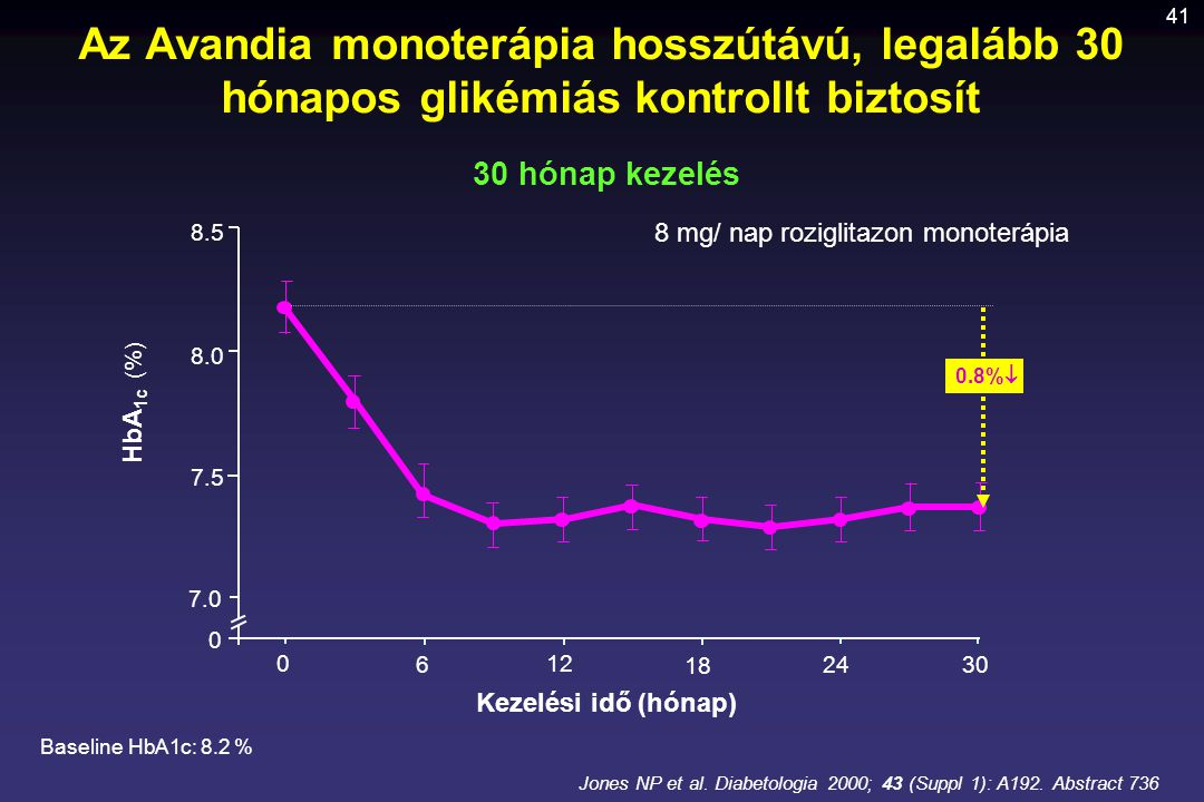 Az Avandia monoterápia hosszútávú, legalább 30 hónapos glikémiás kontrollt biztosít