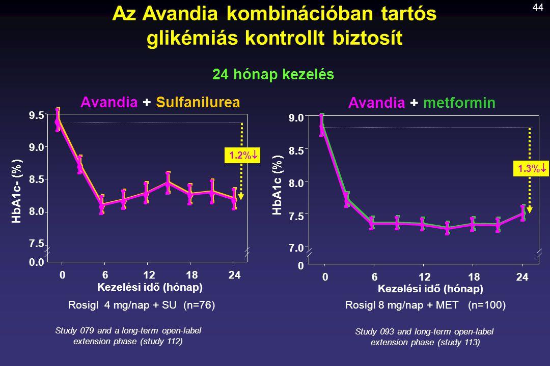 Avandia + Sulfanilurea