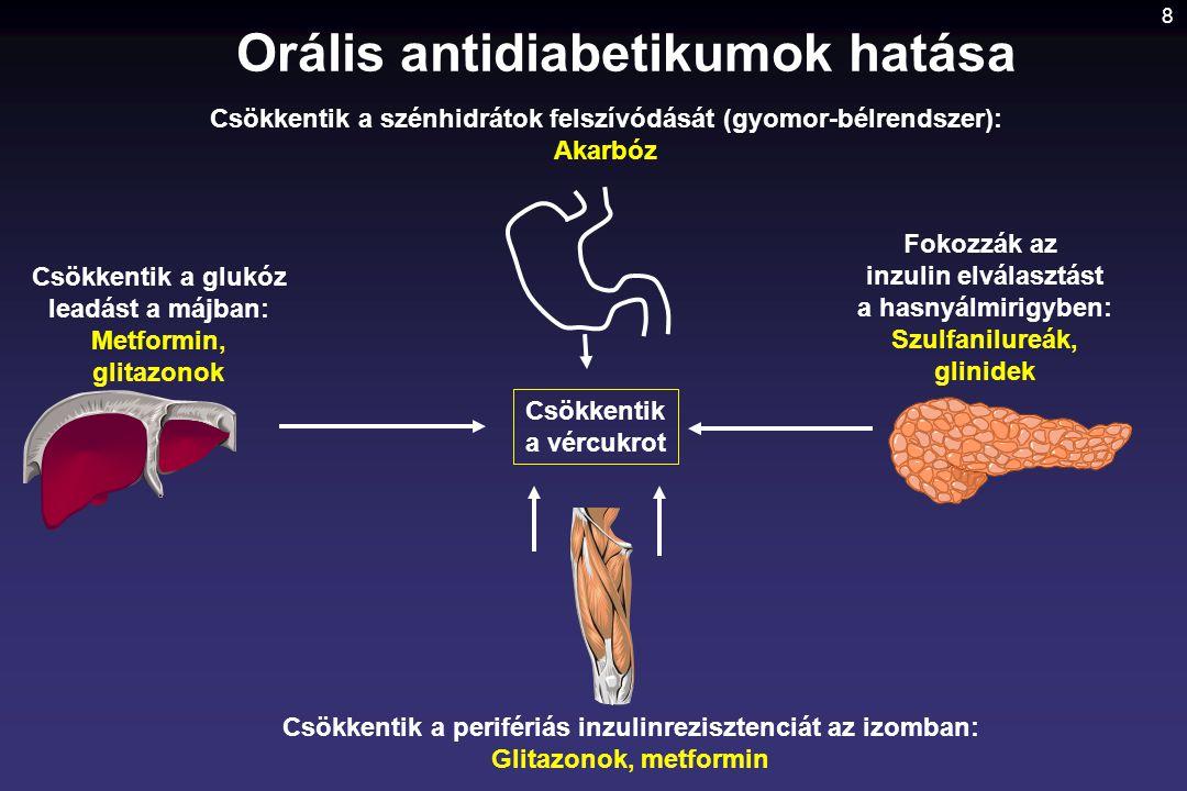 Orális antidiabetikumok hatása