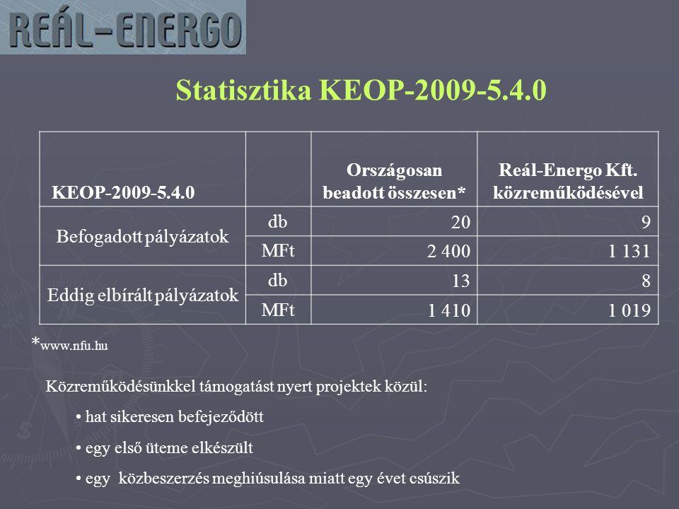 Országosan beadott összesen* Reál-Energo Kft. közreműködésével