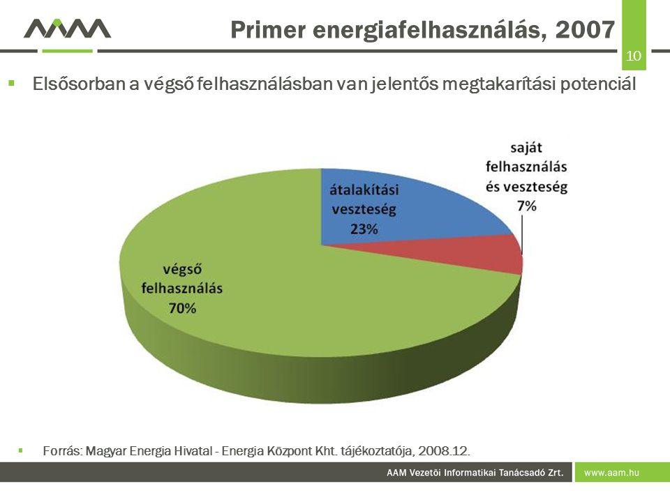 Primer energiafelhasználás, 2007