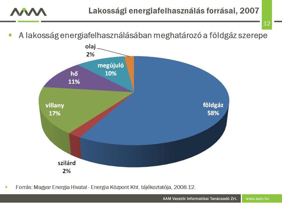 Lakossági energiafelhasználás forrásai, 2007