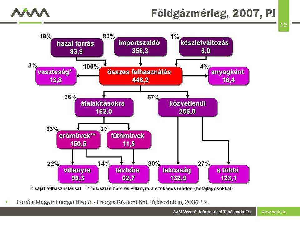 Földgázmérleg, 2007, PJ Forrás: Magyar Energia Hivatal - Energia Központ Kht.