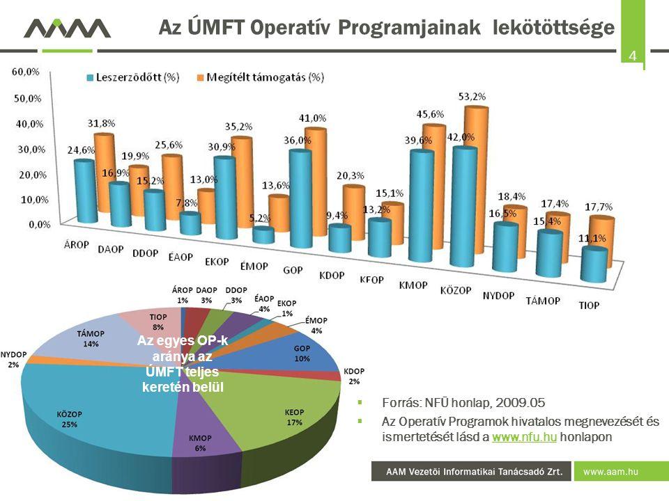 Az ÚMFT Operatív Programjainak lekötöttsége
