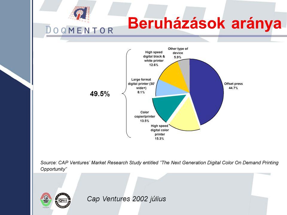 Beruházások aránya 49.5% Cap Ventures 2002 július