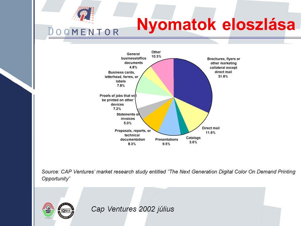 Nyomatok eloszlása Cap Ventures 2002 július