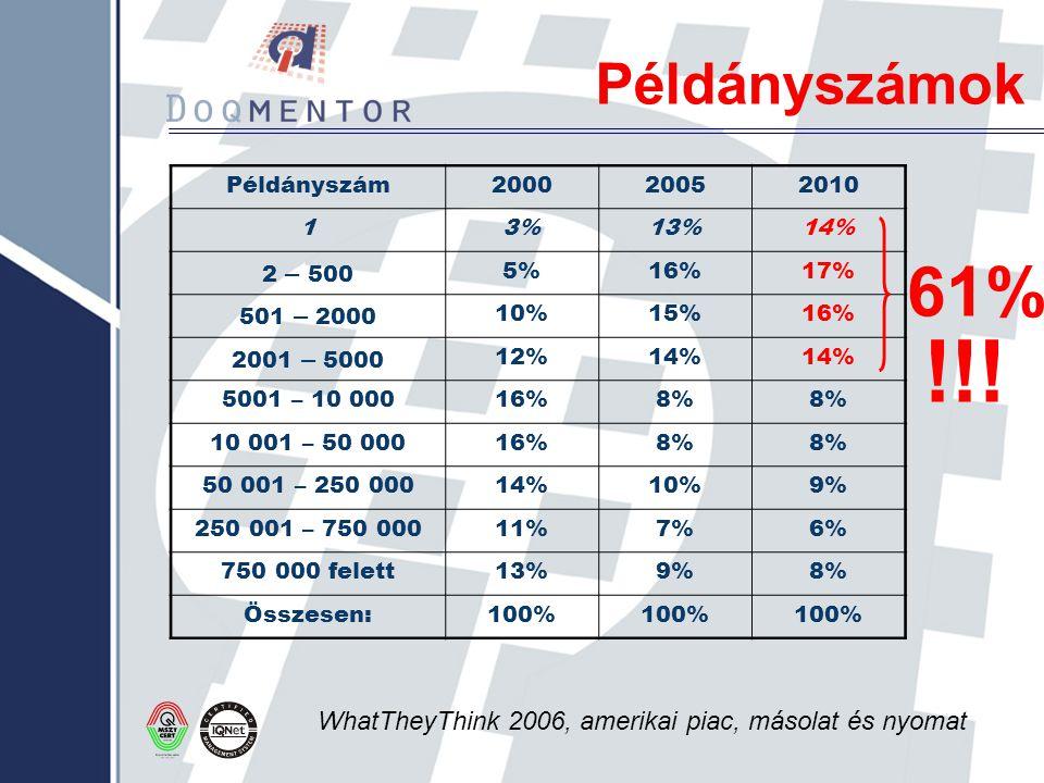 Példányszámok Példányszám. 2000. 2005. 2010. 1. 3% 13% 14% 2 – 500. 5% 16% 17% 501 – 2000.