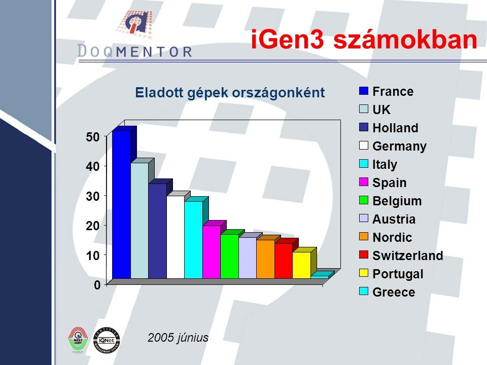 iGen3 számokban Eladott gépek országonként France UK Holland 50