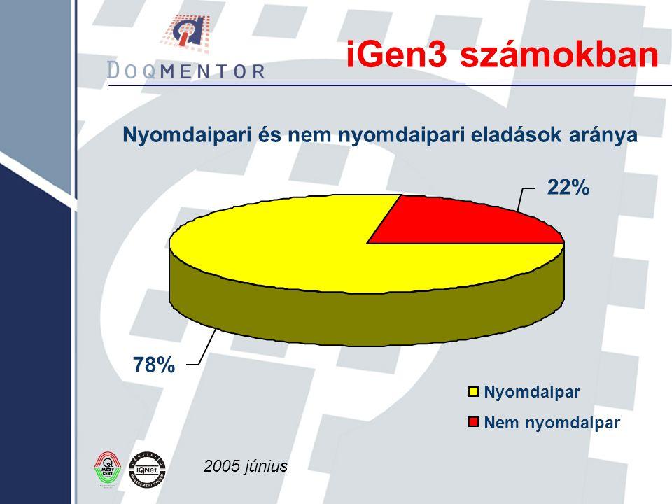 iGen3 számokban Nyomdaipari és nem nyomdaipari eladások aránya 22% 78%