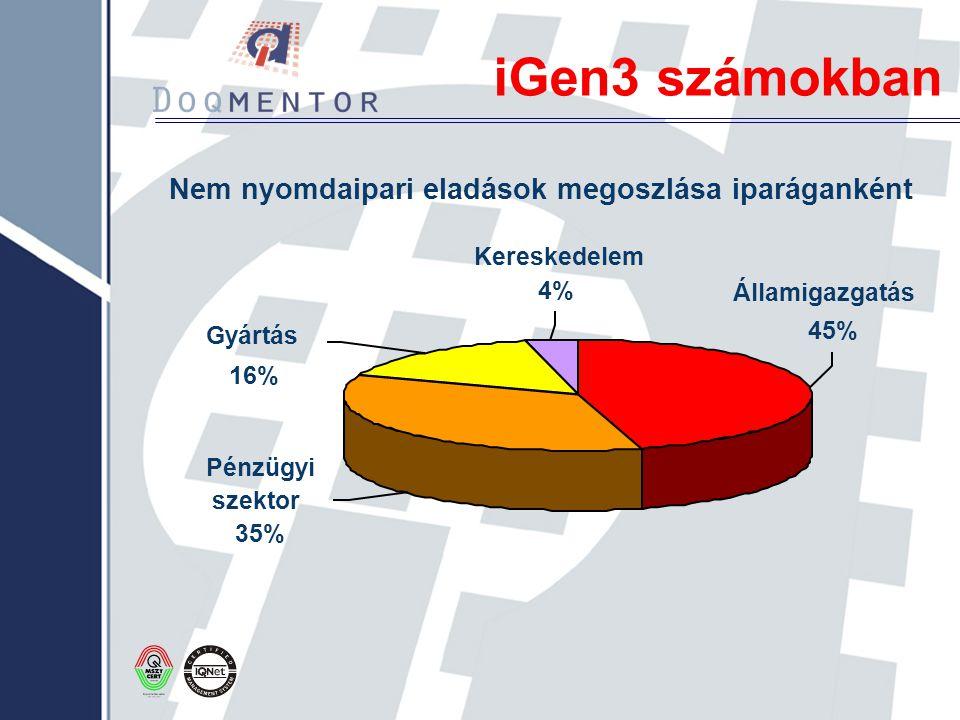 iGen3 számokban Nem nyomdaipari eladások megoszlása iparáganként