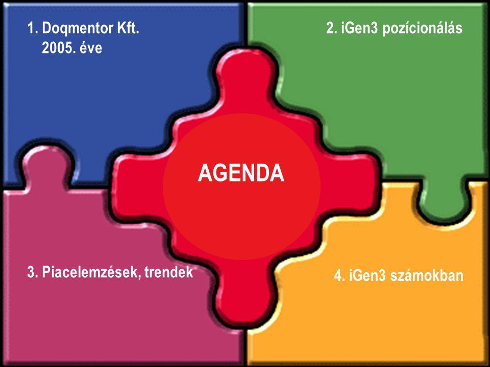 Agenda AGENDA 3. Piacelemzések, trendek 1. Doqmentor Kft. 2005. éve